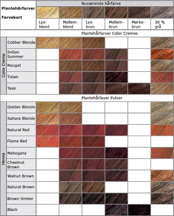 henna hårfarve kobber